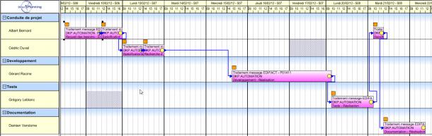 Direct Planning Projet - Liens entre les tâches d'un projet